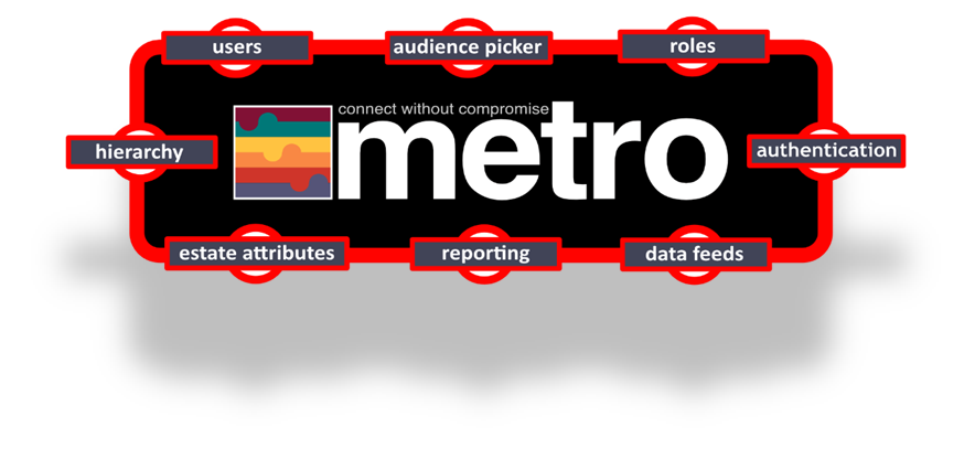 Metro Foundation