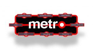 Metro's Foundation layer