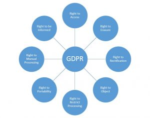 Eight rights of the GDPR act